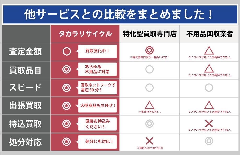 兵庫県の不用品回収・家電家具回収・当日回収・出張買取り。高額買取・実績で年間90,000件以上の相談実績あり!遺品整理・空き家片付けサービスも人気です。と他サービスとの違い